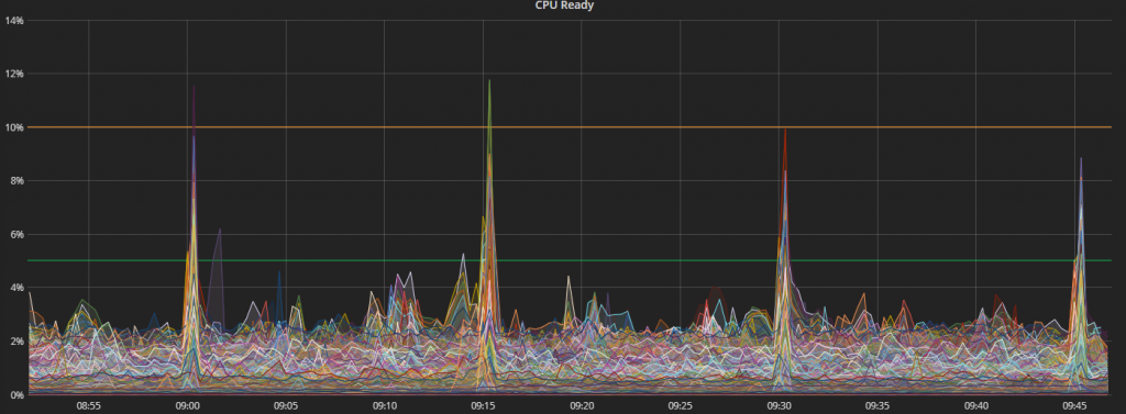 graph showing vms cpu ready spikes every 15 minutes